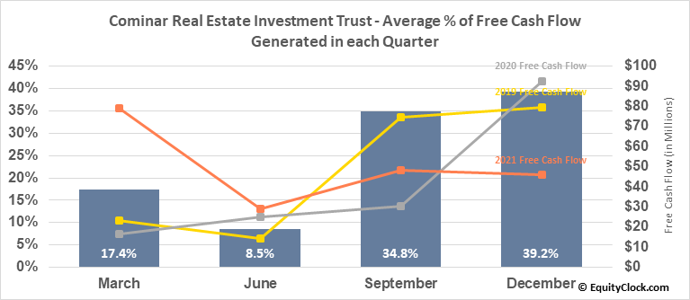 Cominar Real Estate Investment Trust (TSE:CUF/UN.TO) Free Cash Flow Seasonality