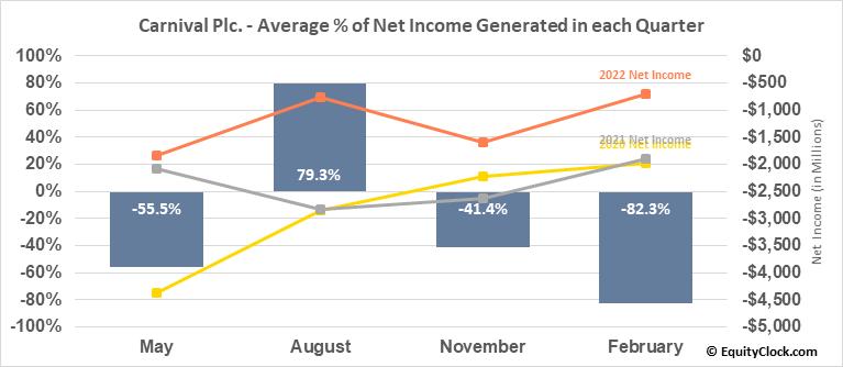 Carnival Plc. (NYSE:CUK) Net Income Seasonality