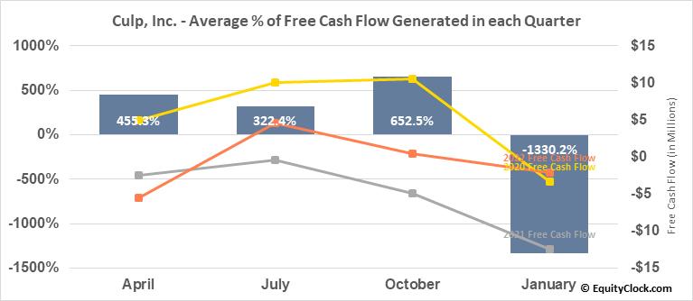 Culp, Inc. (NYSE:CULP) Free Cash Flow Seasonality