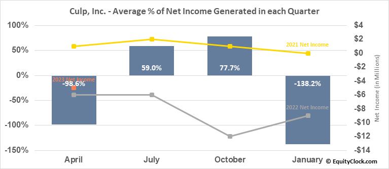Culp, Inc. (NYSE:CULP) Net Income Seasonality
