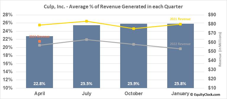 Culp, Inc. (NYSE:CULP) Revenue Seasonality