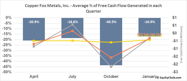 Copper Fox Metals, Inc. (TSXV:CUU.V) Free Cash Flow Seasonality