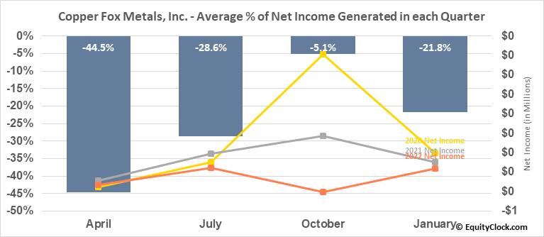 Copper Fox Metals, Inc. (TSXV:CUU.V) Net Income Seasonality