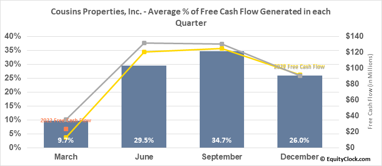 Cousins Properties, Inc. (NYSE:CUZ) Free Cash Flow Seasonality