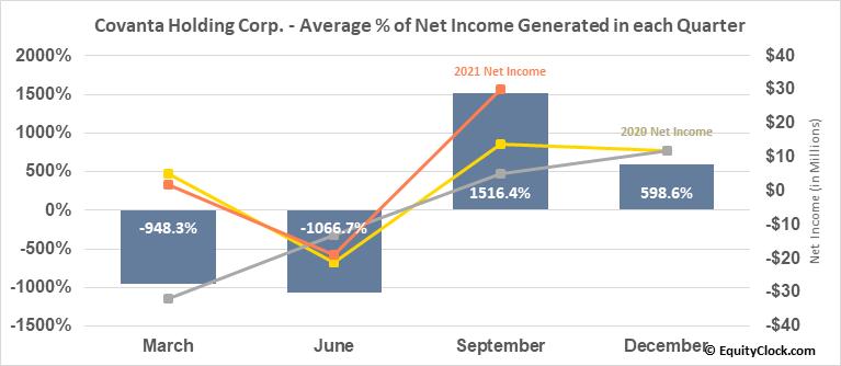 Covanta Holding Corp. (NYSE:CVA) Net Income Seasonality
