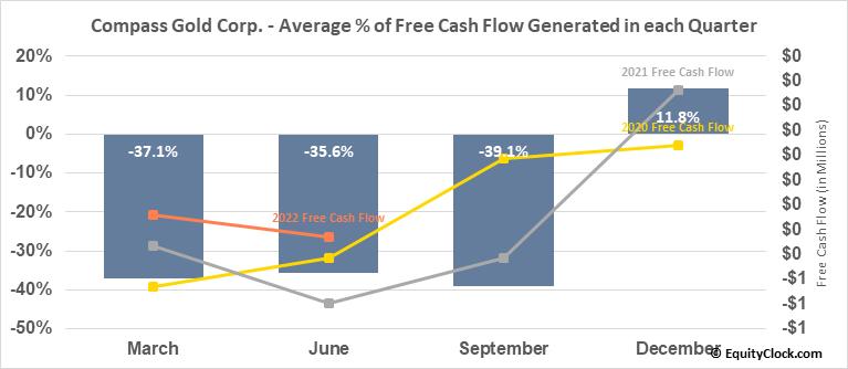 Compass Gold Corp. (TSXV:CVB.V) Free Cash Flow Seasonality