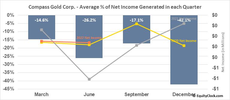 Compass Gold Corp. (TSXV:CVB.V) Net Income Seasonality