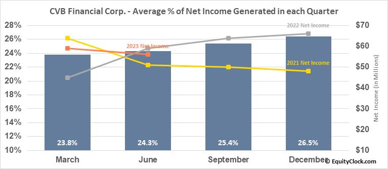 CVB Financial Corp. (NASD:CVBF) Net Income Seasonality