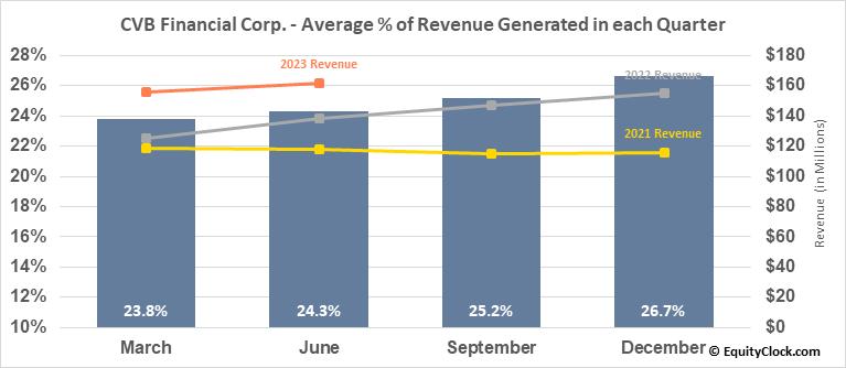 CVB Financial Corp. (NASD:CVBF) Revenue Seasonality