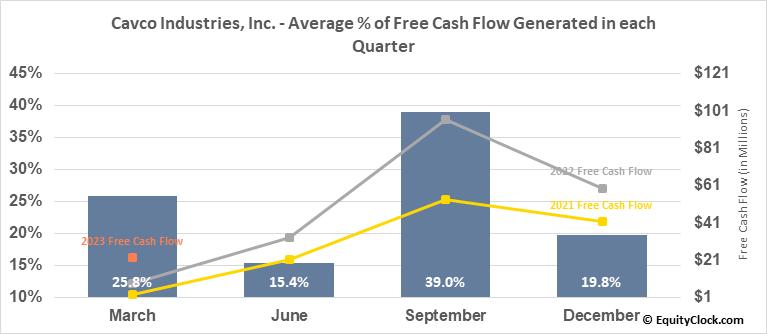 Cavco Industries, Inc. (NASD:CVCO) Free Cash Flow Seasonality