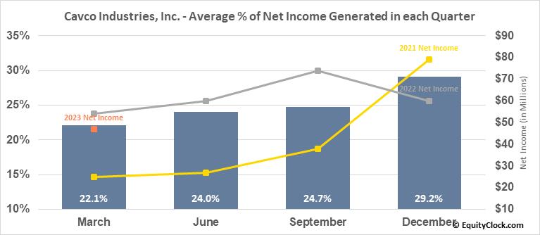 Cavco Industries, Inc. (NASD:CVCO) Net Income Seasonality