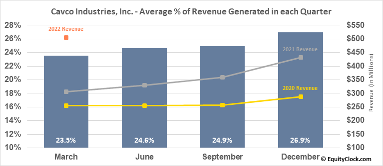 Cavco Industries, Inc. (NASD:CVCO) Revenue Seasonality