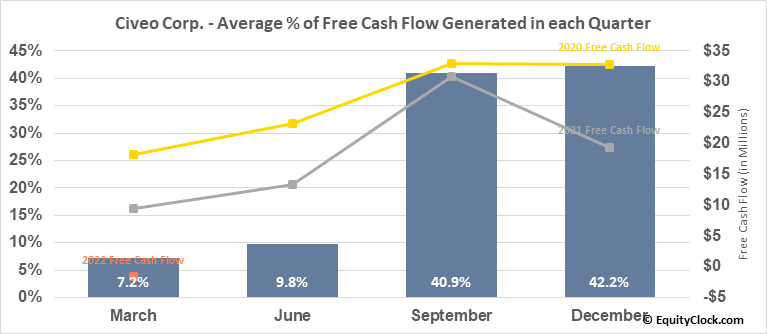 Civeo Corp. (NYSE:CVEO) Free Cash Flow Seasonality
