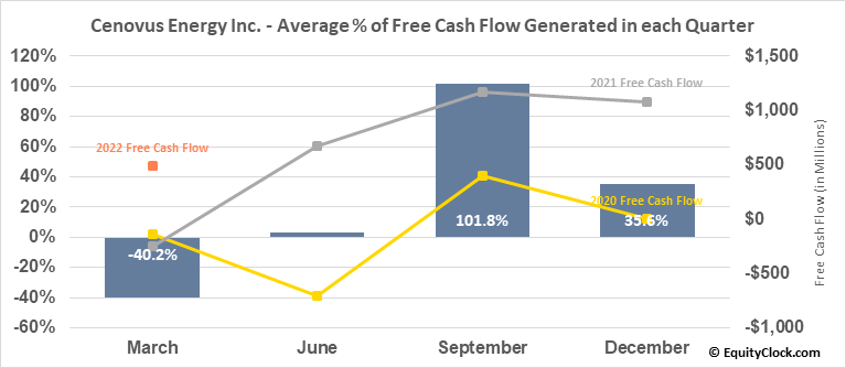 Cenovus Energy Inc. (NYSE:CVE) Free Cash Flow Seasonality
