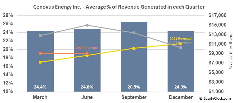 Cenovus Energy Inc. (NYSE:CVE) Revenue Seasonality