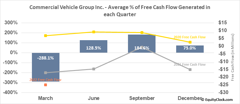 Commercial Vehicle Group Inc. (NASD:CVGI) Free Cash Flow Seasonality