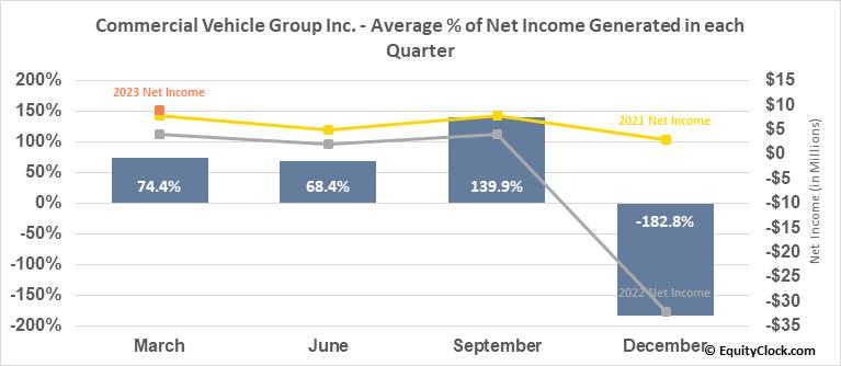 Commercial Vehicle Group Inc. (NASD:CVGI) Net Income Seasonality