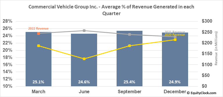 Commercial Vehicle Group Inc. (NASD:CVGI) Revenue Seasonality
