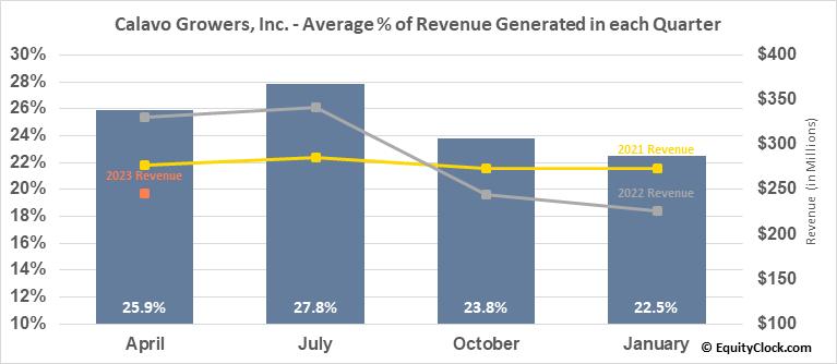 Calavo Growers, Inc. (NASD:CVGW) Revenue Seasonality