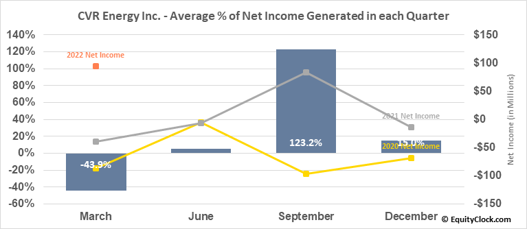 CVR Energy Inc. (NYSE:CVI) Net Income Seasonality