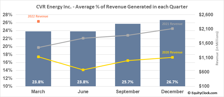 CVR Energy Inc. (NYSE:CVI) Revenue Seasonality