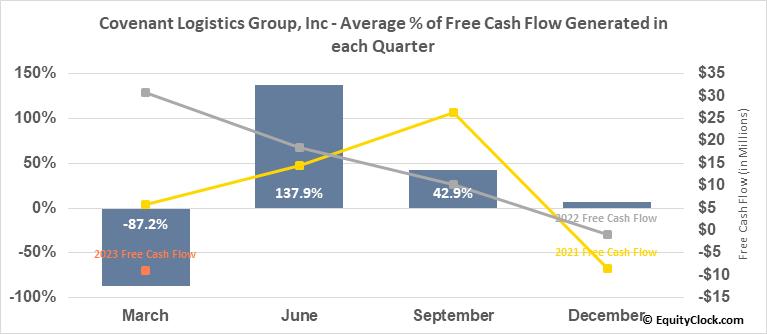 Covenant Logistics Group, Inc (NASD:CVLG) Free Cash Flow Seasonality