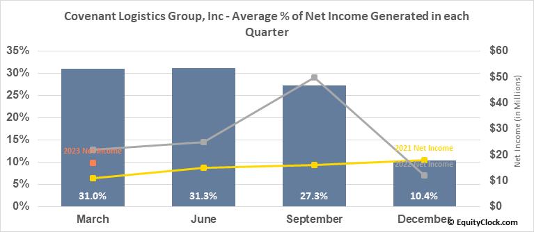 Covenant Logistics Group, Inc (NASD:CVLG) Net Income Seasonality