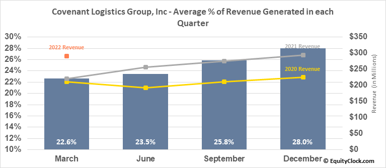 Covenant Logistics Group, Inc (NASD:CVLG) Revenue Seasonality