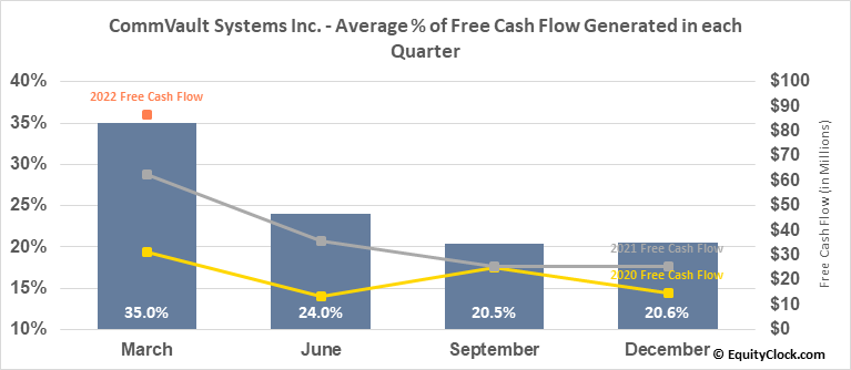 CommVault Systems Inc. (NASD:CVLT) Free Cash Flow Seasonality