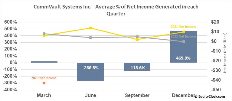 CommVault Systems Inc. (NASD:CVLT) Net Income Seasonality