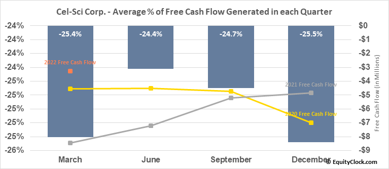 Cel-Sci Corp. (AMEX:CVM) Free Cash Flow Seasonality