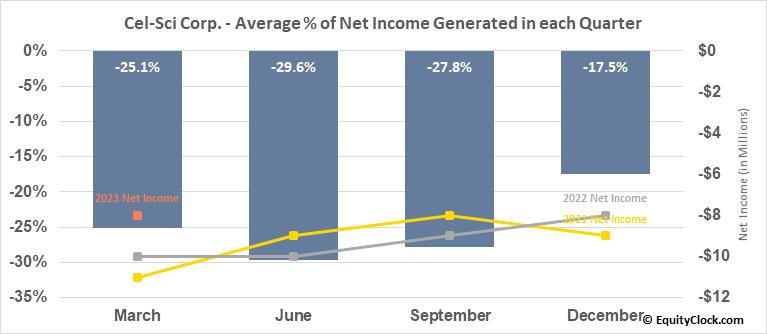 Cel-Sci Corp. (AMEX:CVM) Net Income Seasonality