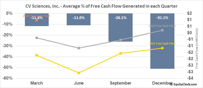 CV Sciences, Inc. (OTCMKT:CVSI) Free Cash Flow Seasonality