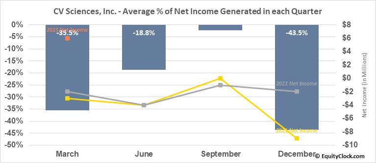 CV Sciences, Inc. (OTCMKT:CVSI) Net Income Seasonality