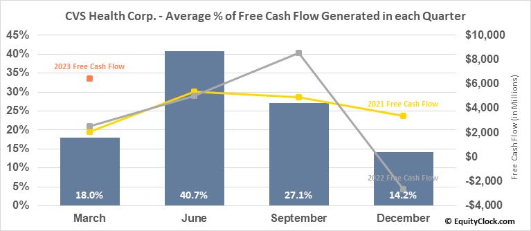 CVS Health Corp. (NYSE:CVS) Free Cash Flow Seasonality