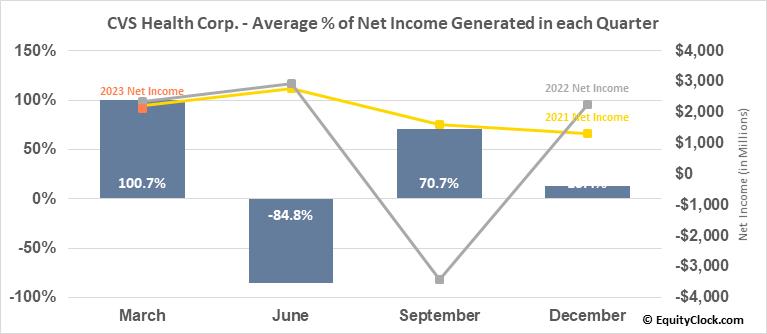 CVS Health Corp. (NYSE:CVS) Net Income Seasonality