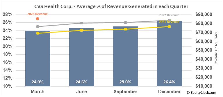 CVS Health Corp. (NYSE:CVS) Revenue Seasonality