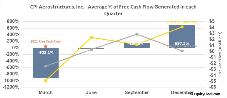 CPI Aerostructures, Inc. (AMEX:CVU) Free Cash Flow Seasonality