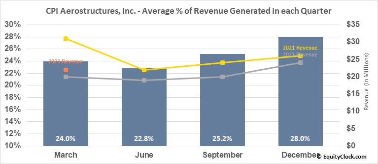 CPI Aerostructures, Inc. (AMEX:CVU) Revenue Seasonality