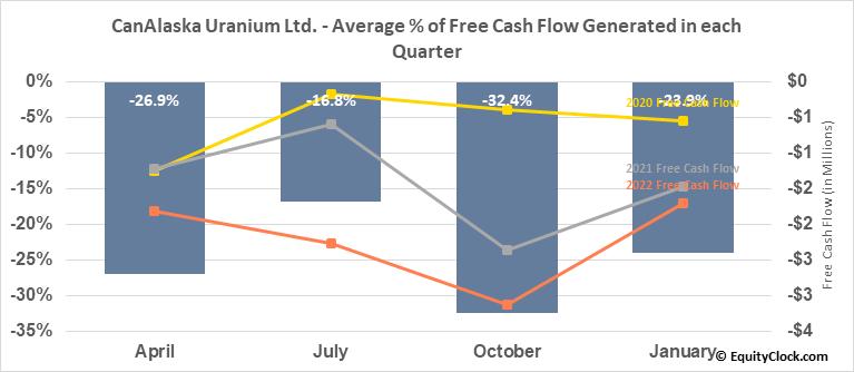 CanAlaska Uranium Ltd. (TSXV:CVV.V) Free Cash Flow Seasonality