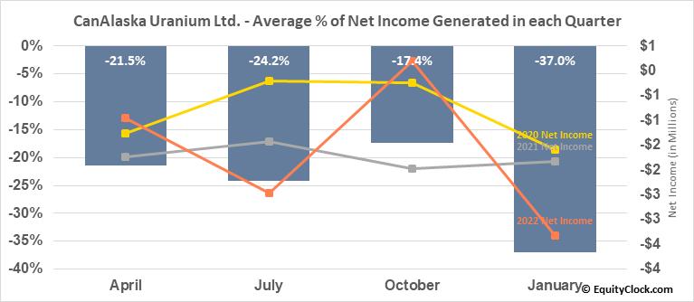 CanAlaska Uranium Ltd. (TSXV:CVV.V) Net Income Seasonality
