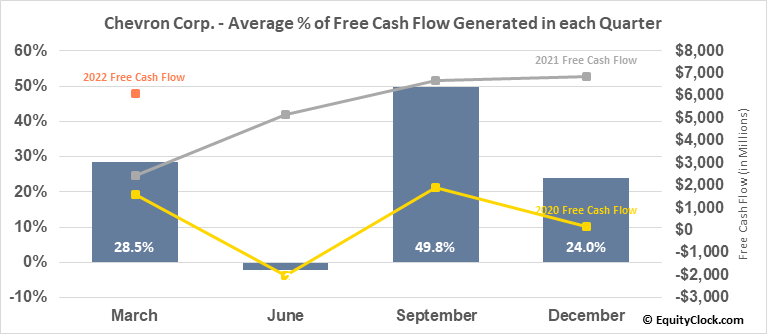 Chevron Corp. (NYSE:CVX) Free Cash Flow Seasonality