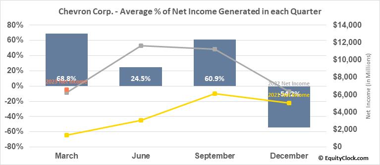 Chevron Corp. (NYSE:CVX) Net Income Seasonality