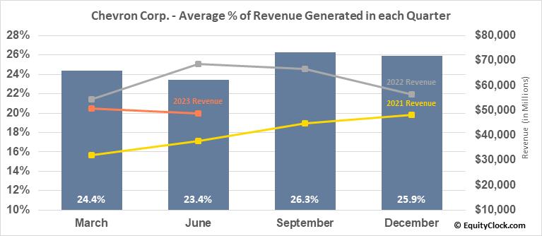 Chevron Corp. (NYSE:CVX) Revenue Seasonality