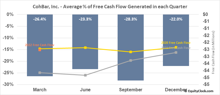 CohBar, Inc. (NASD:CWBR) Free Cash Flow Seasonality