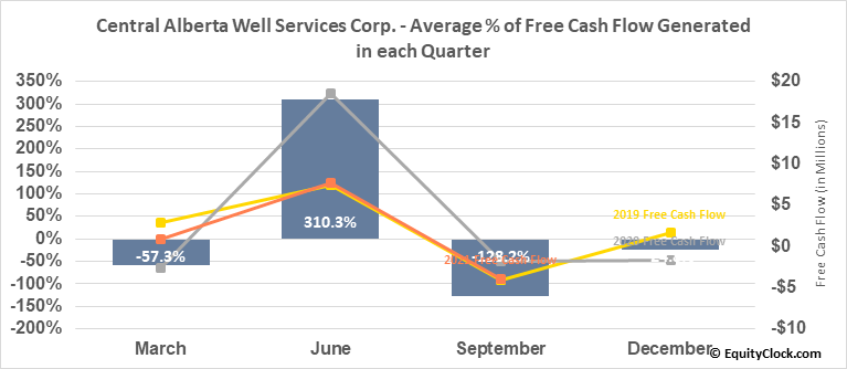 Central Alberta Well Services Corp. (TSXV:CWC.V) Free Cash Flow Seasonality