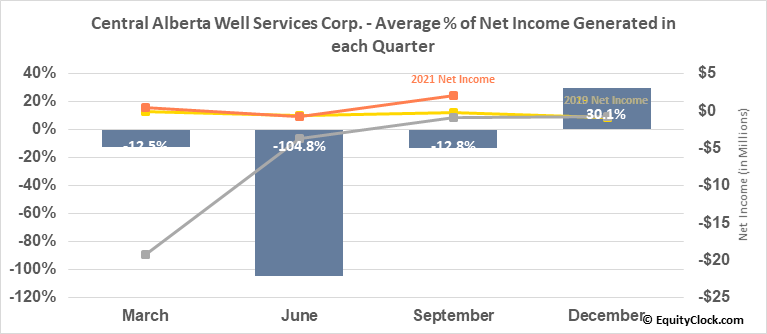 Central Alberta Well Services Corp. (TSXV:CWC.V) Net Income Seasonality