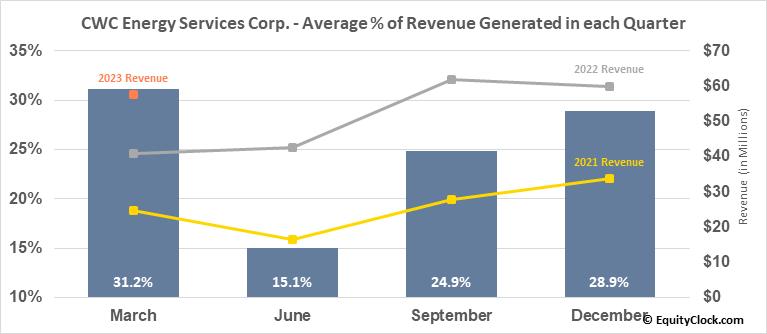 Central Alberta Well Services Corp. (TSXV:CWC.V) Revenue Seasonality