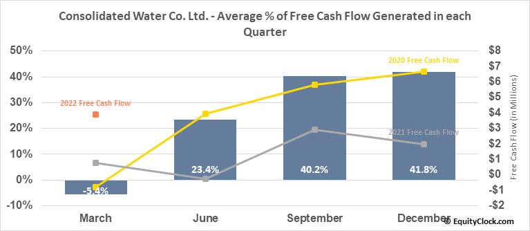 Consolidated Water Co. Ltd. (NASD:CWCO) Free Cash Flow Seasonality