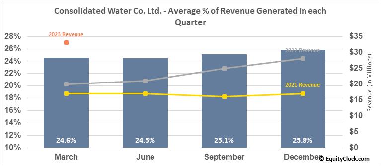 Consolidated Water Co. Ltd. (NASD:CWCO) Revenue Seasonality